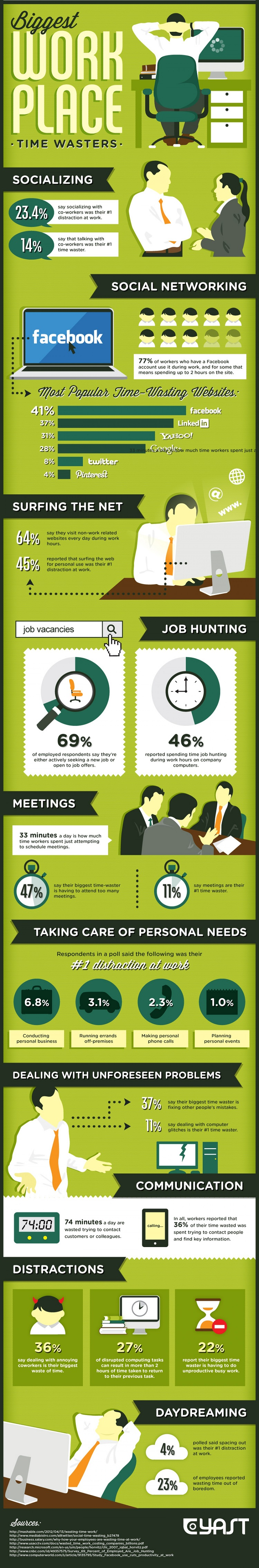 Biggest time wasters at work infographic