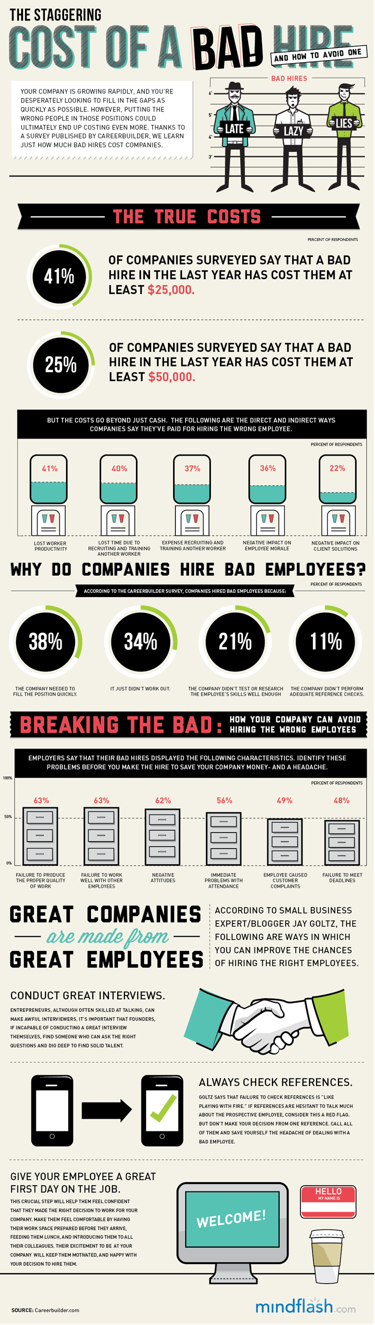 Infographic - So you made a bad hire. Now what?