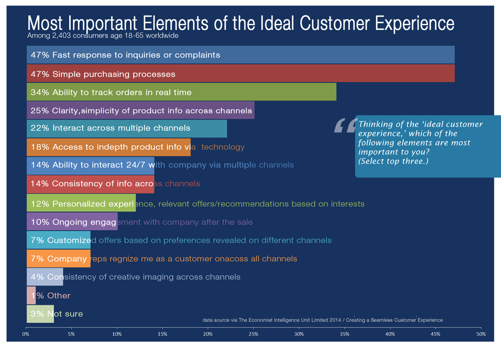 CHART - baselines for meeting customer expectations