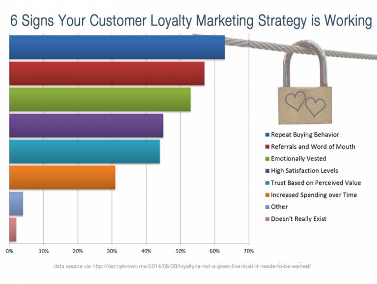 6 Customer Loyalty Signals You Should Be Looking For