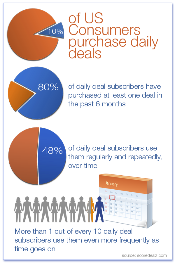 daily deals for customer acquisition