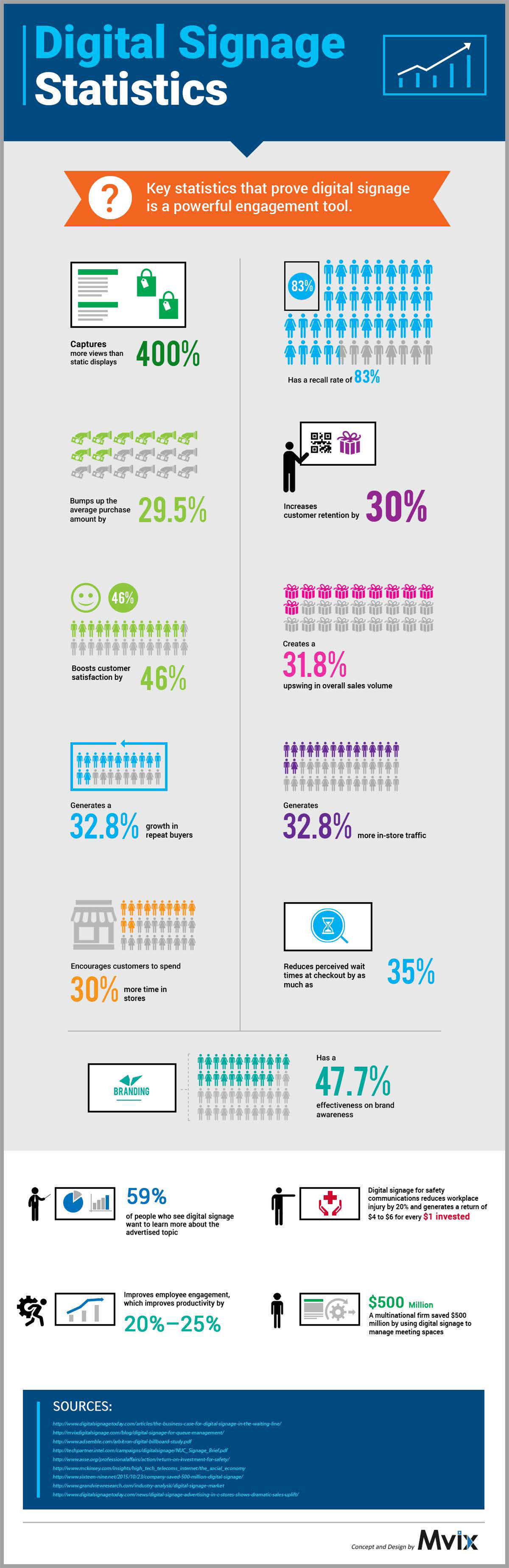Digital Signs Statistics Infographic Shows 10 Retail Store and Restaurant Benefits