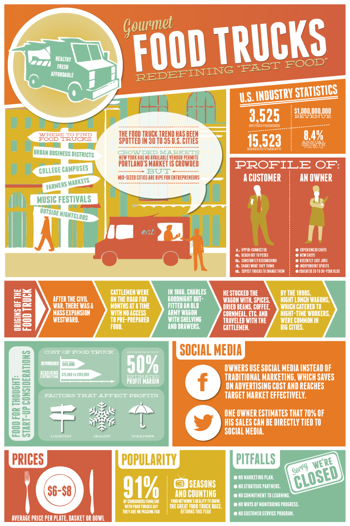food trucks infographic - statistics about food trucks in the US