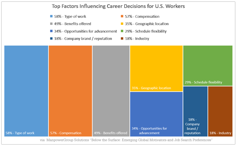 Keeping Top Employees - The Top Reasons US Workers Change Jobs