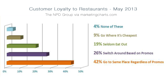 restaurant loyalty marketing - restaurant marketing ideas