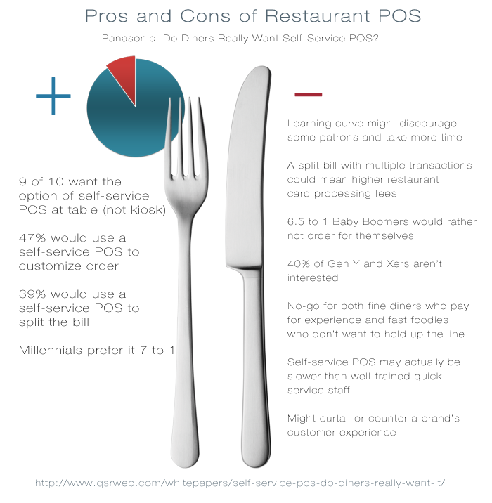Pros and Cons of Restaurant Self-Service POS