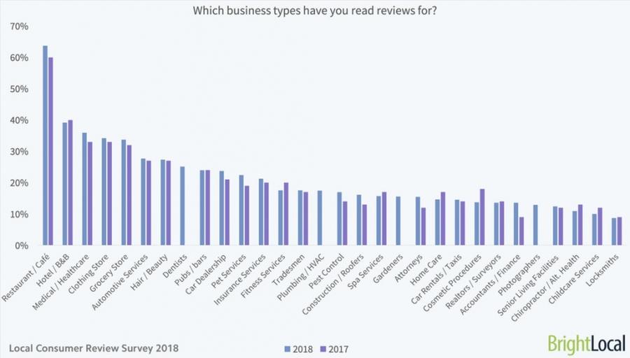 do restaurant reviews matter - restaurant marketing trends