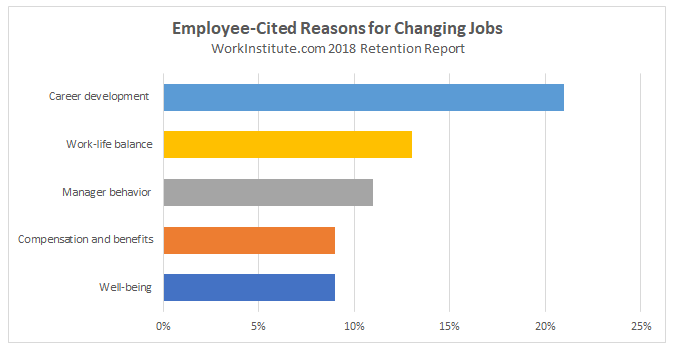 Dissertation report on employee retention